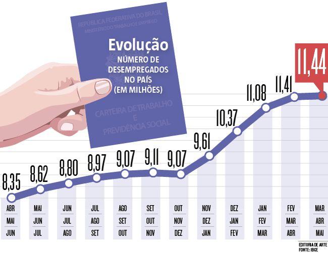Com um contigente recorde de 11,4 milhões de desempregados, o mercado de trabalho brasileiro dá sinais de esgotamento do que se tornou a válvula de escape da crise: o trabalho autônomo – também conhecido como trabalho por conta própria (30/06/2016) #Crise #TrabalhoAutônomo #Autonomo #Emprego #Infográfico #Infografia #HojeEmDia