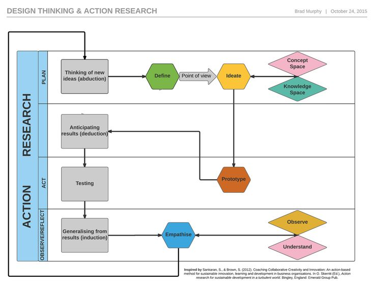 https://flic.kr/p/zcsMYK   Design thinking & action research cross functional process diagram2   Here is the updated image with the typos corrected of design thinking and action research. Inspired readings on these issues particularly:  Sankaran, S., & Brown, S. (2012). Coaching Collaborative Creativity and Innovation: An action-based method for sustainable innovation, learning and development in business organisations. In O. Skerritt (Ed.), Action research for sustainable development in...