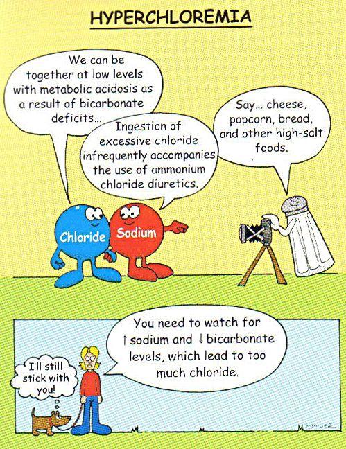 Hyperchloremia | Nursing - Electrolytes | Pinterest