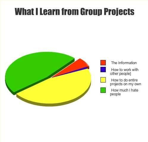 Sometimes I like to look at pie-charts - Imgur