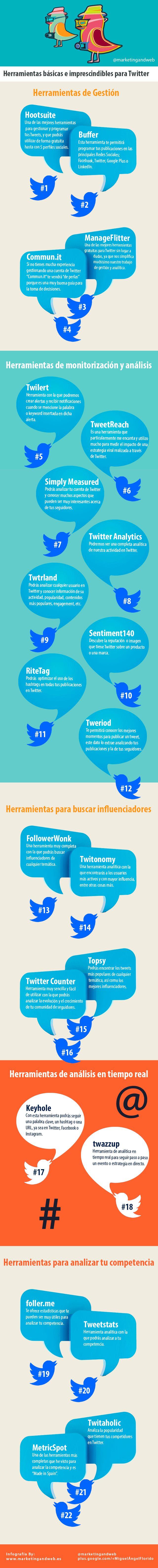 22 herramientas básicas para Twitter (gratuitas) #infographic