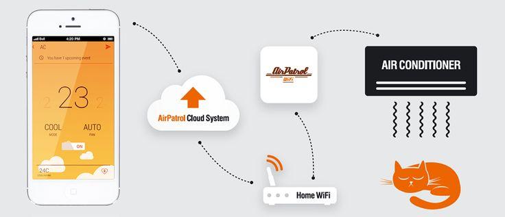 Πως λειτουργεί το airpatrol