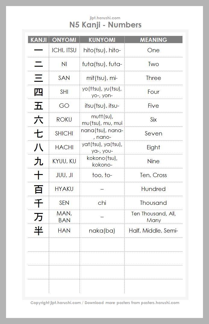 JLPT N5 Kanji - Numbers | Japanese language - JLPT N5 Kanji