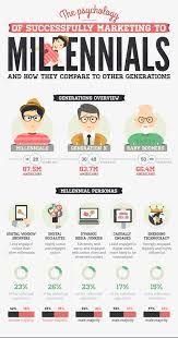 Risultati immagini per infographic millennials baby boomers generation x