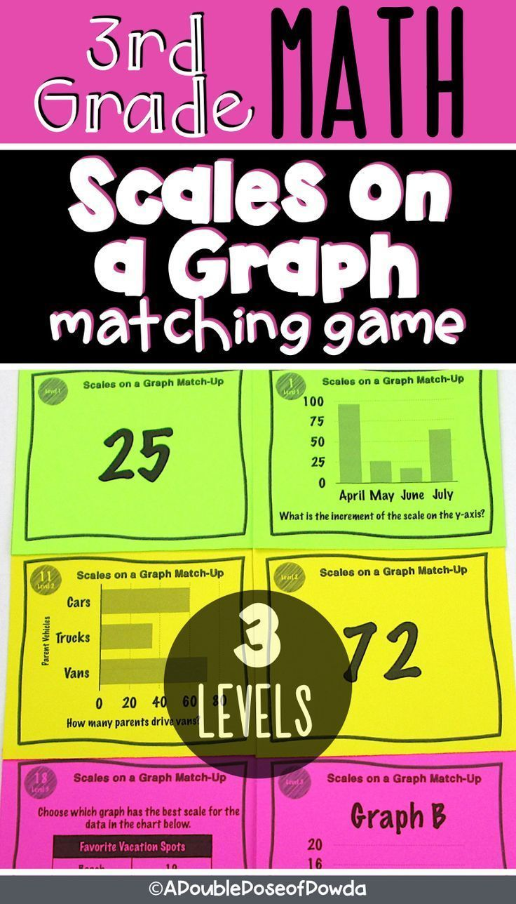 Graphing Reading Scales On A Graph Matching Activity Game In 2020 Elementary Math Games Graphing Elementary Math Centers [ 1288 x 736 Pixel ]