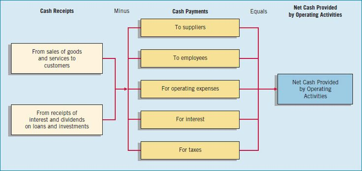 DIRECT METHOD: Operating cash flow review