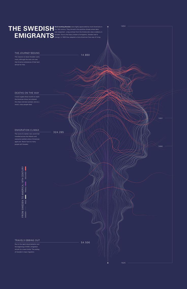 Infographic Swedish emigrants on Behance