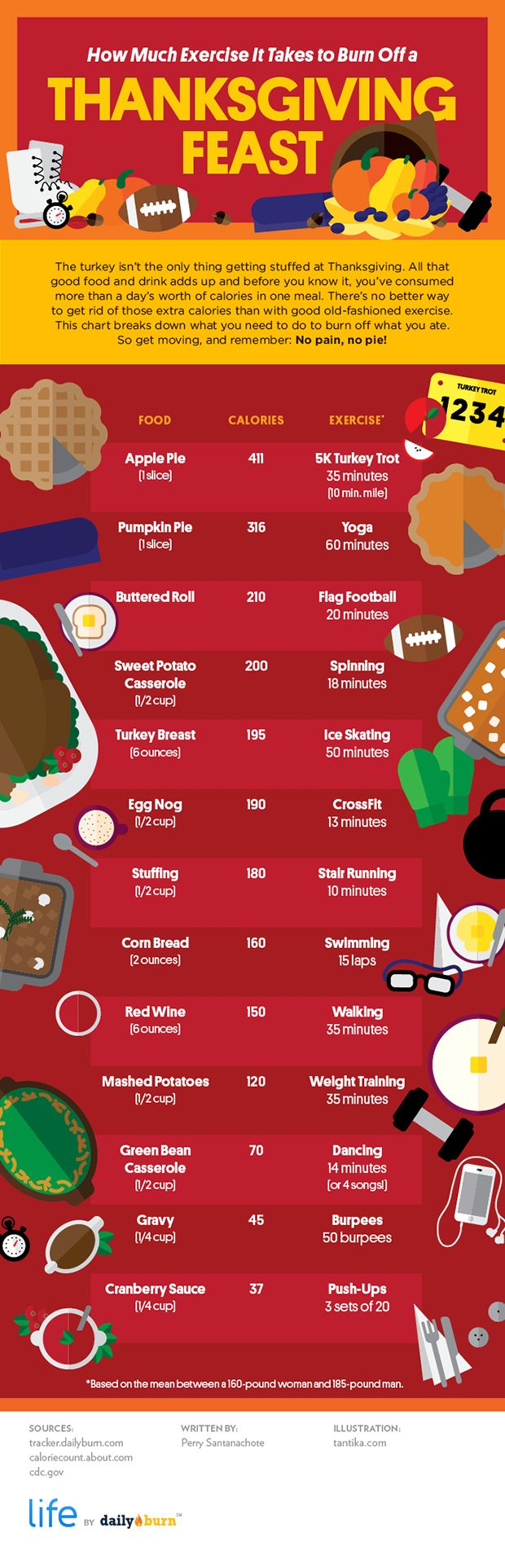 How Much Exercise It Takes to Work Off a Thanksgiving Feast