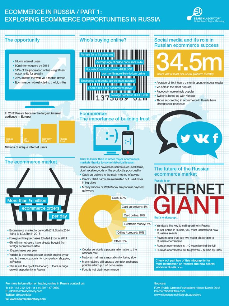 #Russian #ecommerce in this #infographic, courtesy of Search Laboratory.