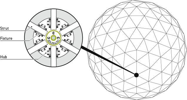 25+ beste ideeën over Geodetische koepel op Pinterest