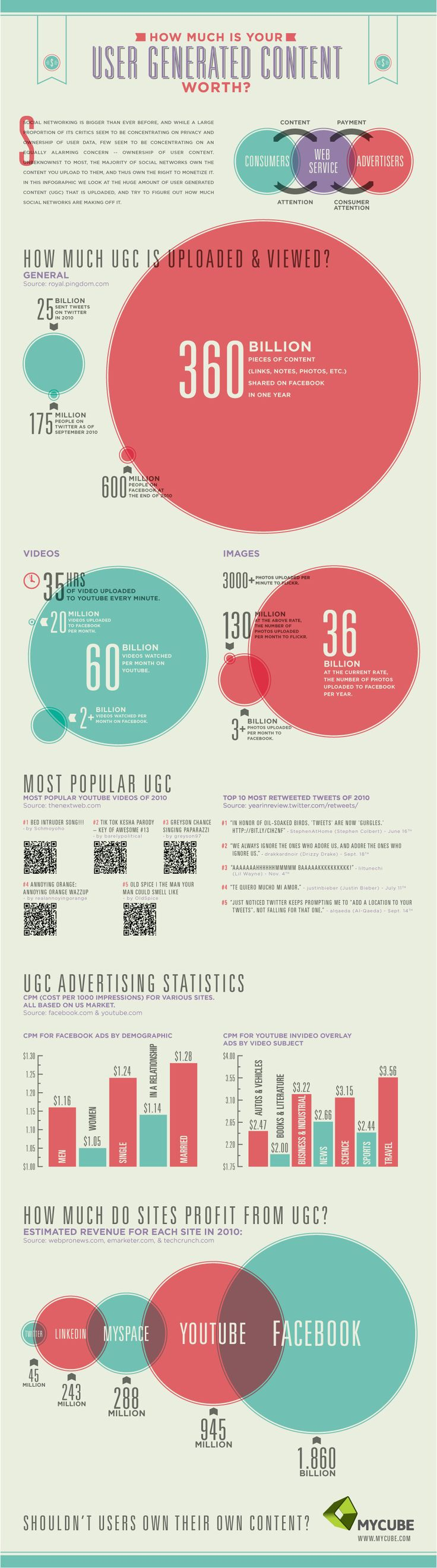 How much money are social networks making from your UGC (User Generated Content)? as always there a nice inforgraphic to help us out!