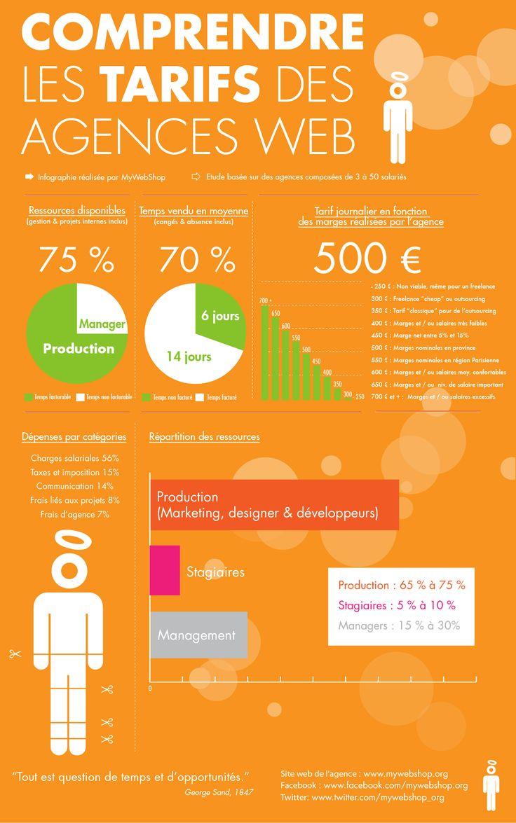 Une infographie pour comprendre les tarifs d'une agence web. Alors ? Trop chère ou pas assez crédible ? La réponse en image ;-)