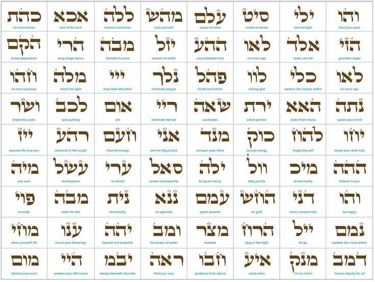 Enormous spiritual energy can be gained simply by meditating upon the various sequences of Hebrew letters comprising the 72 Names of God. This display of the 72 Names can be placed in your home or in your workplace, giving you access to the same forces that the great Kabbalists used for overcoming the chaos of life and the negative aspects of human nature.