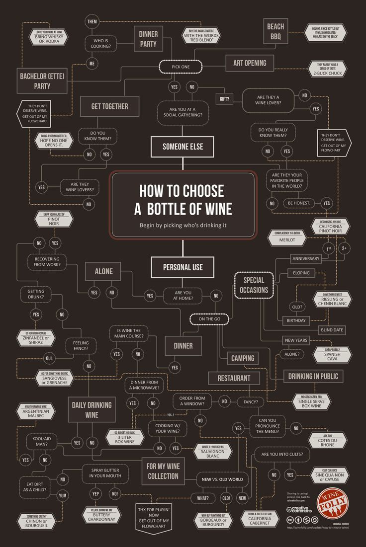 Choosing a wine bottle.