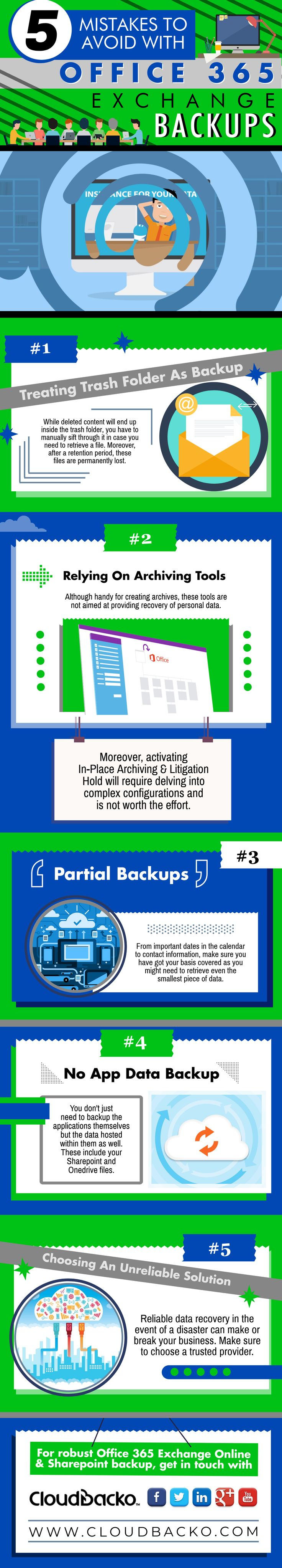 5 Mistakes you should avoid with Office 365 Exchange Backups !!