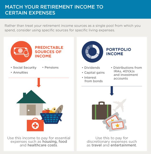 Aka Buckets of Money - with a Single Premium Income Annuity, etc. in Bucket #1 & a stock portfolio in Bucket #3.  Match your retirement income to certain expenses (necessities v. wants & luxuries).