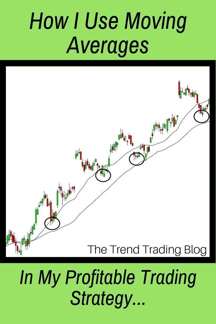 In This Article Discover How I Use Moving Averages In My