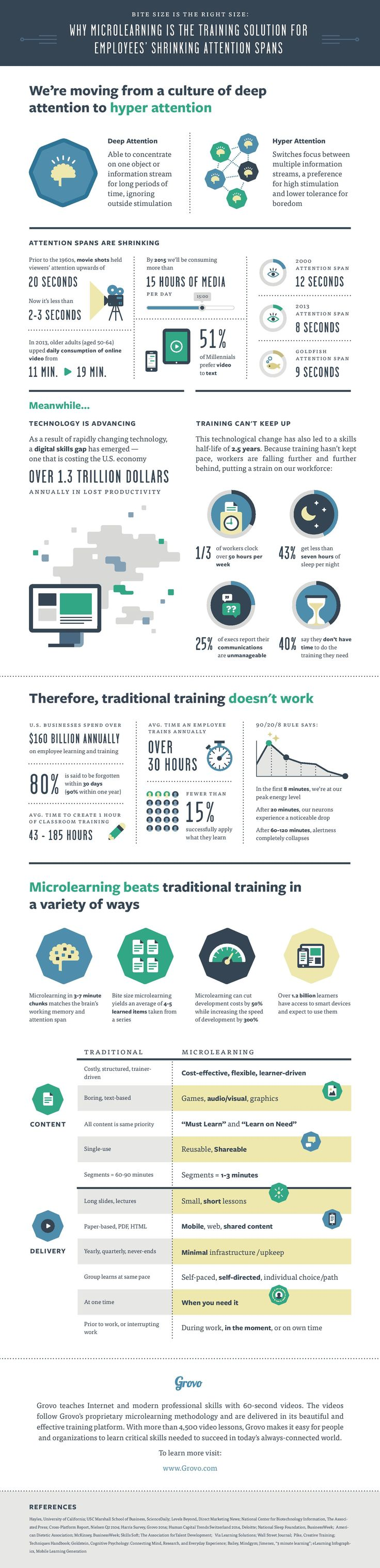 Traditional Training vs the Bite Size Approach Infographic - http://elearninginfographics.com/traditional-training-vs-bite-size-approach-infographic/ #elearning