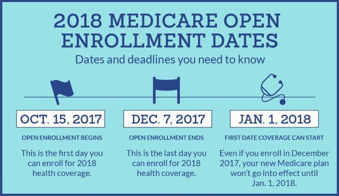 2020 Medicare Open Enrollment Reduce Costs Improve Coverage Elderly Care Physical Activities
