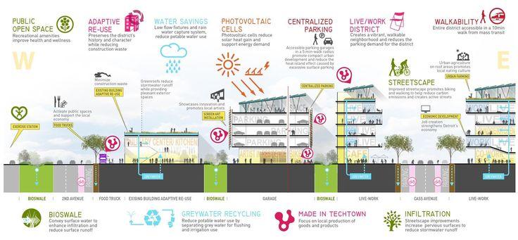 Gallery of TechTown District Plan / Sasaki Associates - 23