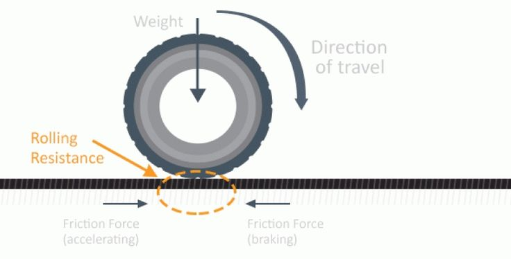 Roll Resistance Tires