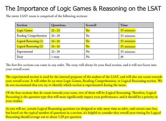 Logic Games & Logical Reasoning account for a quarter of the #LSAT exam. Of the four sections that do count towards your score, two of them will be Logical Reasoning. Therefore, studying Logical Reasoning & Logic Games will most significantly impact your performance, and should be a priority!  Want to know how to find the correct answer fast? Find out at http://www.getprepped.com/practice-lsat-sample-questions/ #LSATprep