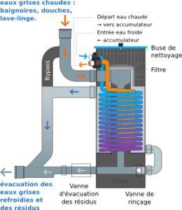 Récupérateur de chaleur sur eaux grises