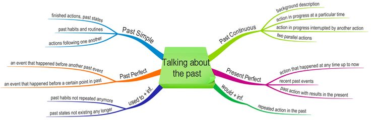 Mind Map by Gordana Popovic:   TALKING ABOUT THE PAST:  Past Simple, Past Continuous, Past Perfect, Present Perfect, Used to, Would