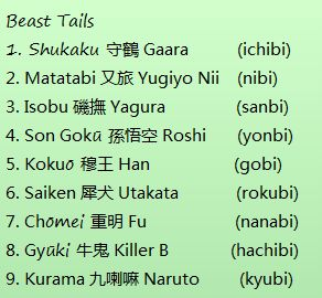 Naruto (Shippuden) Bijuu names, Jinchuuriki names, and Bijuu's other name (tails).