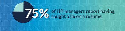 A survey by #CareerBuilder finds that 75% of hiring managers have experienced catching job applicants lying on their resumes.  This article also lists some crazy resume and job application errors.  Get your resume done right, and on sale at this #Groupon offer: https://www.groupon.com/deals/community-business-college-1
