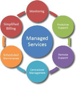 Improve your business prospects with  Flight case #MangedITServices For more details: http://fltcase.com/IT-managed-services.php