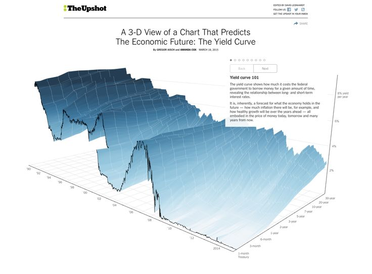A 3-D View of a Chart That Predicts The Economic Future: The Yield Curve