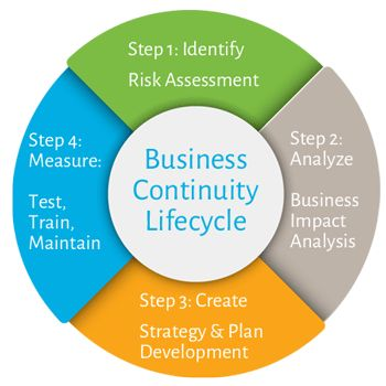 The One-Page Business Continuity Plan Every Business Should Have.