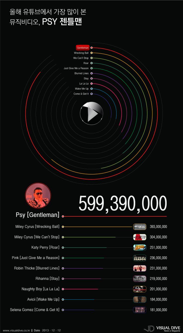 """[인포그래픽] 올해도 싸이(PSY), '젠틀맨' 유튜브 조회수 1위 #PSY / #Infographic"""" ⓒ 비주얼다이브 무단 복사·전재·재배포 금지"""
