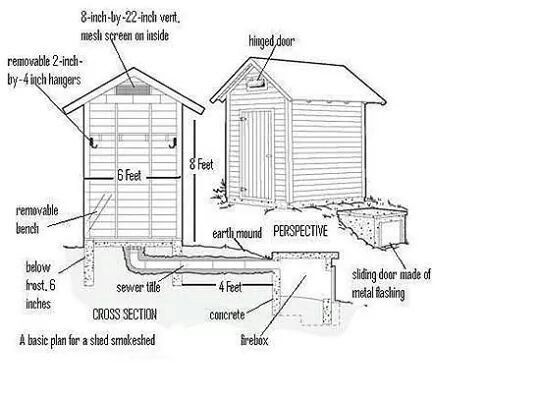 91fa64f34dd9ccf139f96db3e98eebd4--greenhouse-shed-smoking-meat Smokehouse Plans Blueprints on bbq smoker, old school, home built, cinder block, for small, how build,