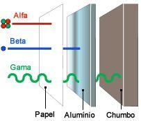 Radiações -  A radiação Alfa é barrada facilmente por uma folha de papel; a beta, por uma chapa de alumínio, e a gama, por uma chapa grossa de chumbo.