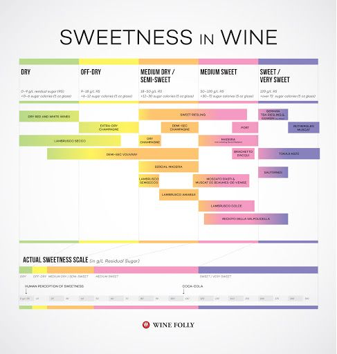 Simple clear chart showing the varying degrees of sweetness of wine - very handy behind any bar or in the home!