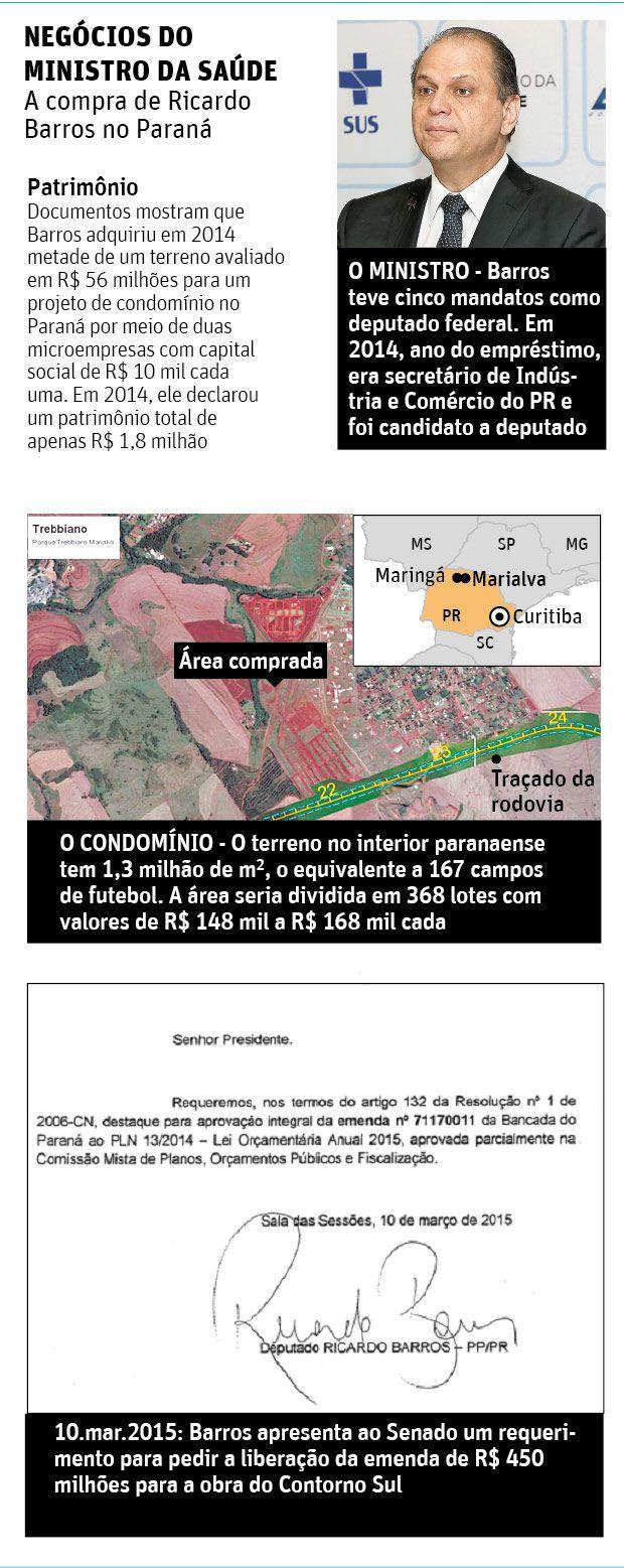 Com bens declarados de R$ 1,8 milhão, o ministro da Saúde, Ricardo Barros (PP-PR), adquiriu, em 2014, metade de um terreno de R$ 56 milhões em Marialva (PR), segundo documentos obtidos pela Folha em cartórios.  O ministro disse à Folha que fez um empréstimo de R$ 13 milhões de seu sócio na transação, uma empresa do setor imobiliário, para bancar o negócio.