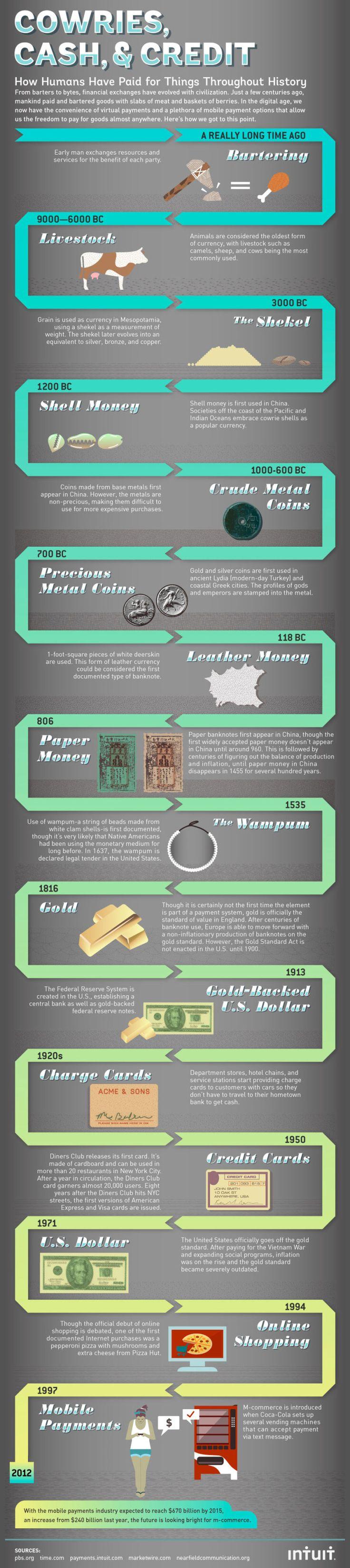 Geschichte des Geldes und Bezahlens
