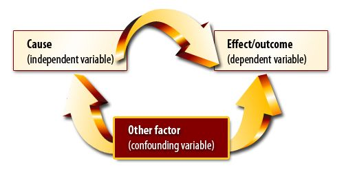Internal validity is a crucial measure in quantitative studies, where it ensures that a researcher's experiment design closely follows the principle of cause and effect.