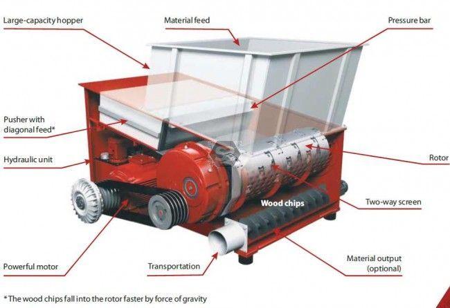 Reinbold AZR600 'Special' Shredder 18.5 kw at Scott+Sargeant Woodworking Machinery / UK