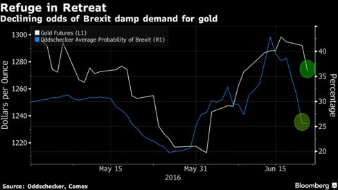 Gold Market Ignores Yellen Tracks Decline in Brexit Odds: Chart