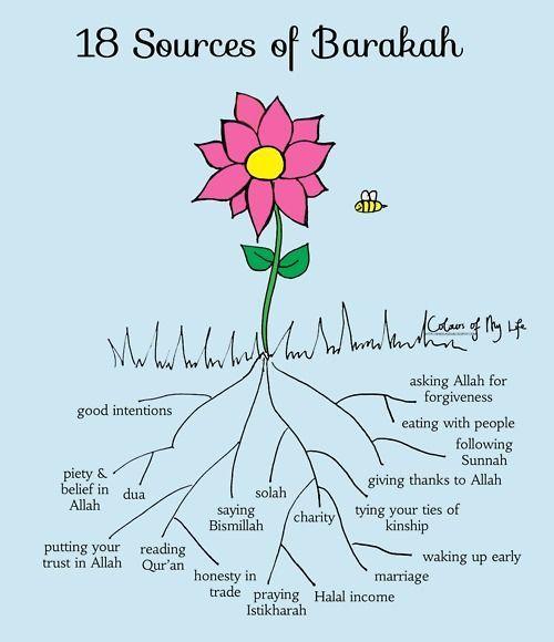 Islamic Inspirational Poster: 18 Sources of Barakah