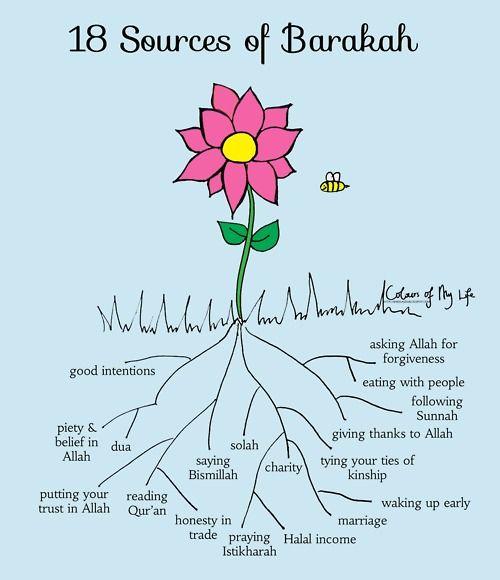 Islamic Inspirational Poster: 18 Sources of Barakah