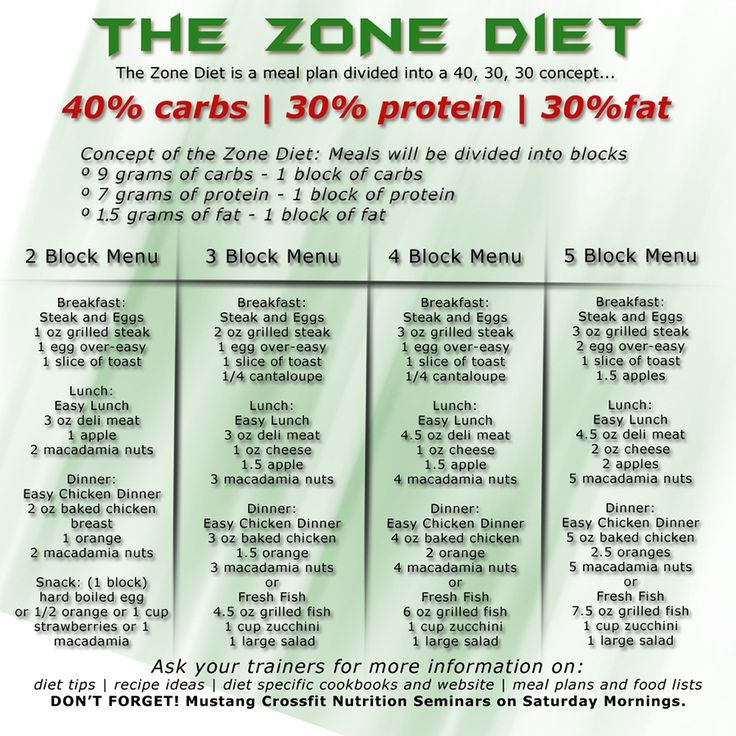 Diet Zone Plan