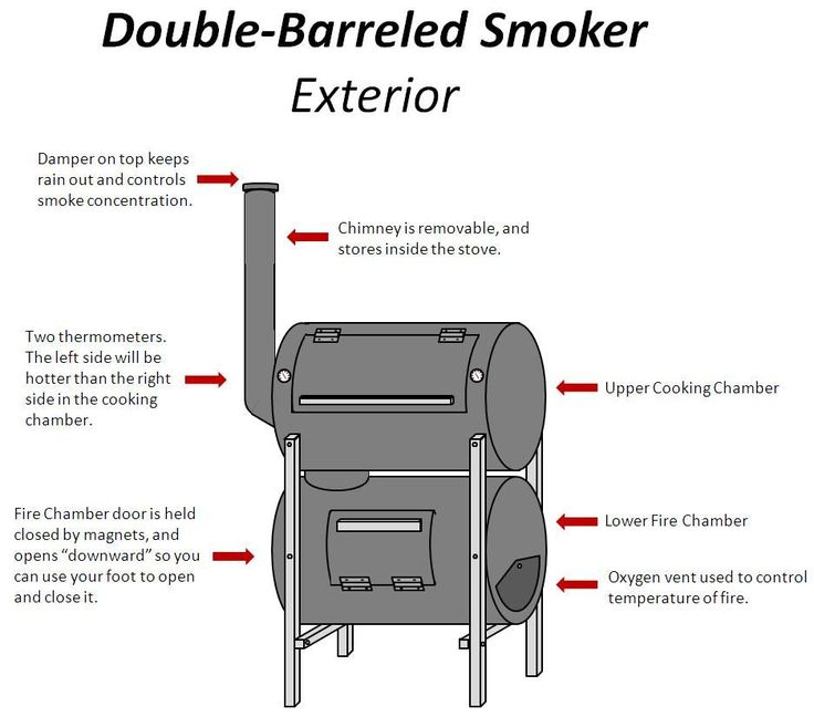 The No-Weld Double-Barrel Smoker (and how to use it) - 2