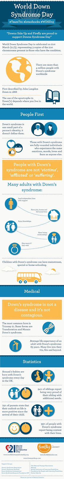 Downs Side Up and Firefly produce an infographic of facts about Down syndrome for World Down Syndrome Day #WDSD15 2015