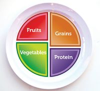 Choose MyPlate. Add a blue bowl or cup for dairy, and wa-la! Perfect reminder to eat healthier.