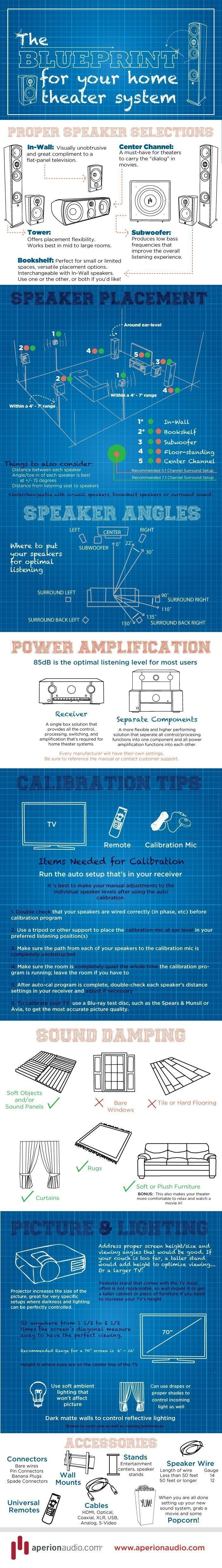 Best 25 blueprints for homes ideas on pinterest big cottages a blueprint for your home theater system infographic basement hometheatertips technologyforyourhome malvernweather Images
