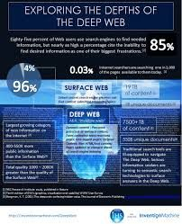 Deepweb - http://www.napacuk.com